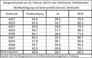 BE-2019-Wahlbeteiligung-u-Stimmenanteile---Wahlbez
